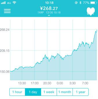 2017年12月29日-30日 仮想通貨リップルのチャート
