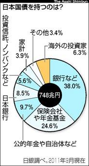 日本国債所有比率