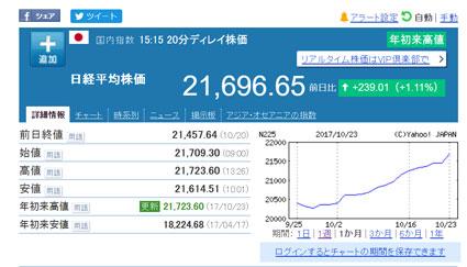 2017年10月23日の日経平均株価