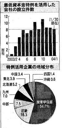 2004年2月4日 日経新聞