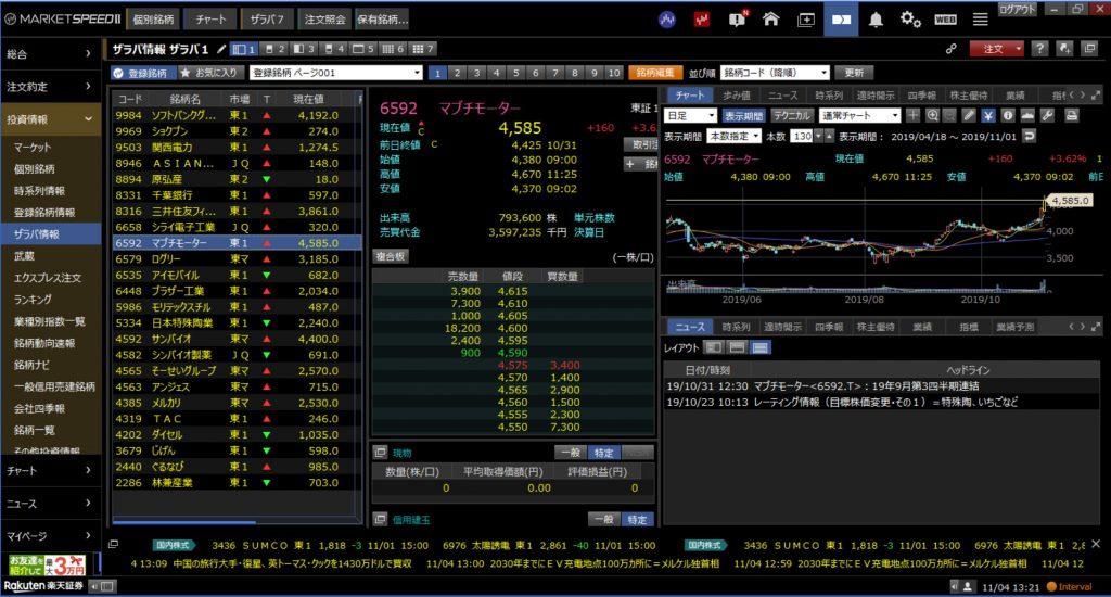 楽天証券マーケットスピード2