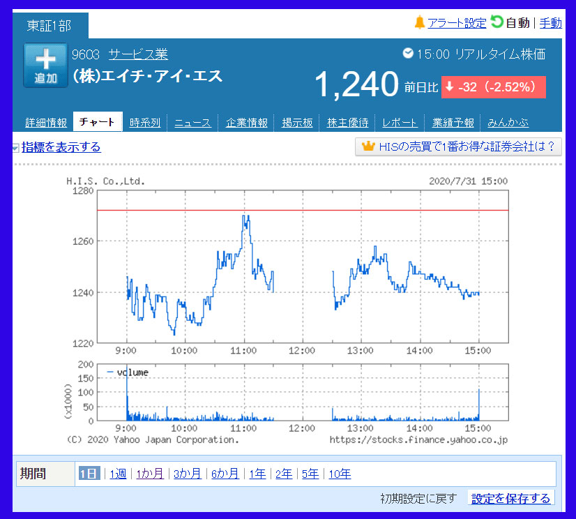 2020年7月31日 エイチ・アイ・エス(9603)のチャート