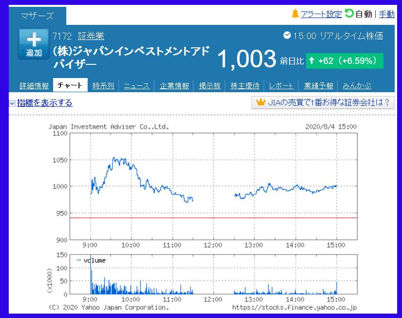2020年8月4日 ジャパンインベストメントアドバイザー(7172)のチャート