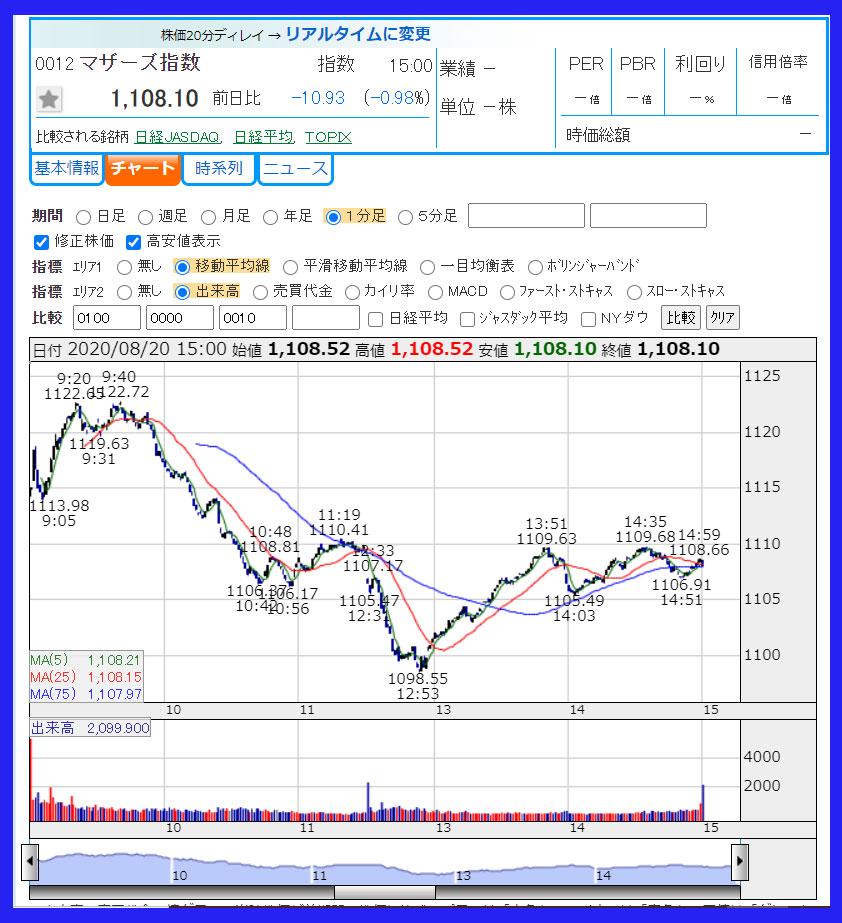 2020年8月20日 東証マザーズ指数チャート