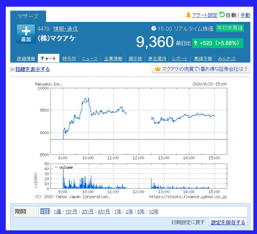 2020年8月20日 マクアケ(4479)のチャート