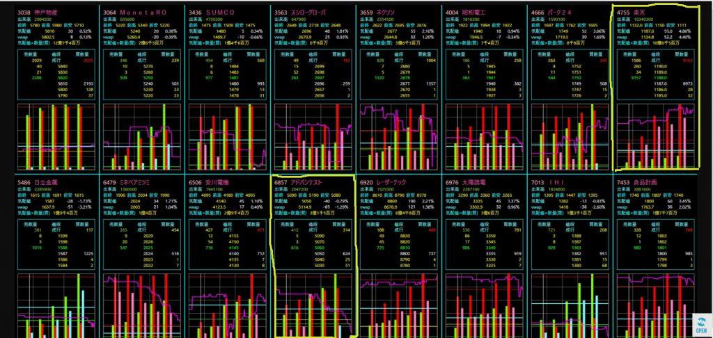 10月2日の川合式デイトレード「居合抜きツール」の画面