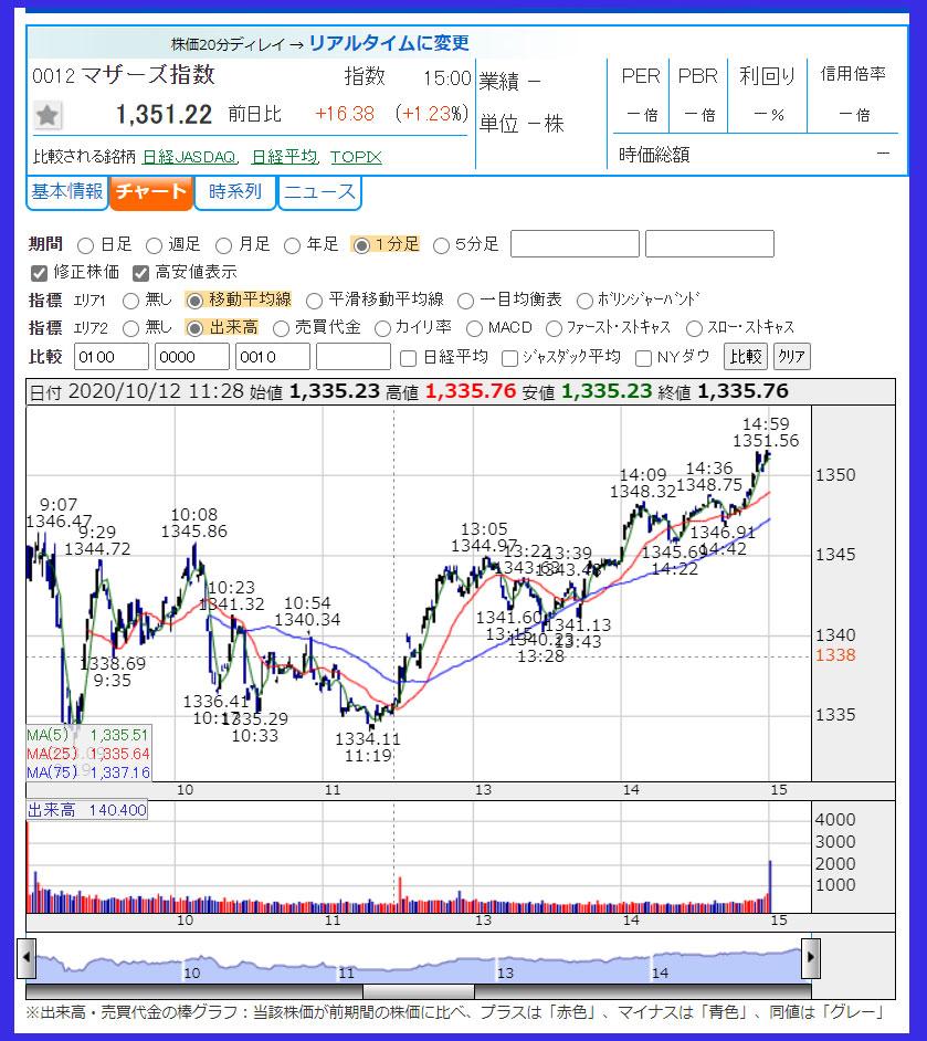 2020年10月12日 東証マザーズ指数のチャート