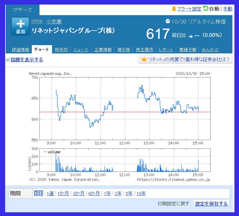 2020年10月30日 リネットジャパングループ(3556)のチャート