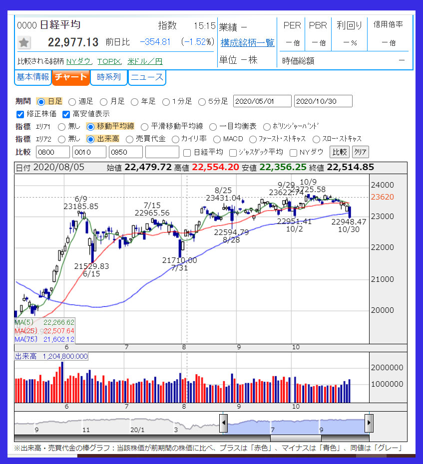 2020年5月1日から10月30日までの日経平均株価日足チャート