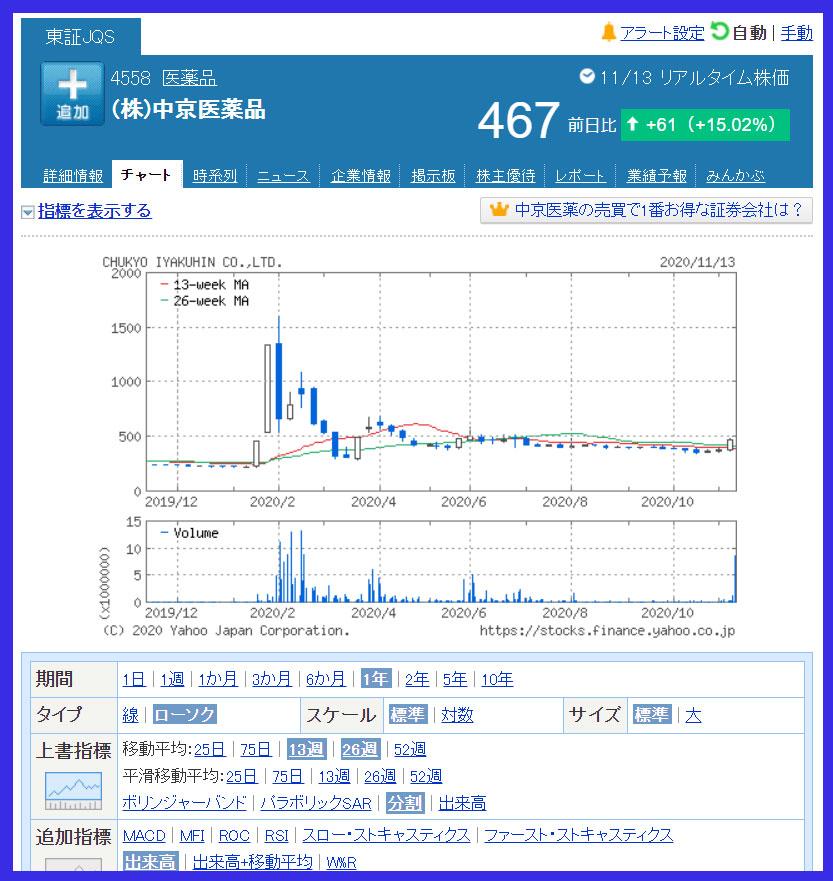 中京医薬品(4558)の1年間の週足チャート
