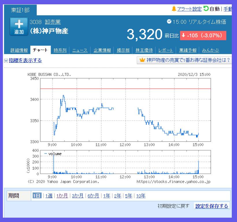 2020年12月3日 神戸物産(3038)のチャート