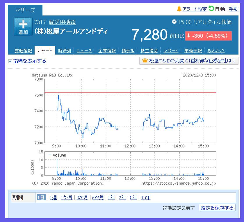 2020年12月3日 松屋アールアンドディ(7317)のチャート