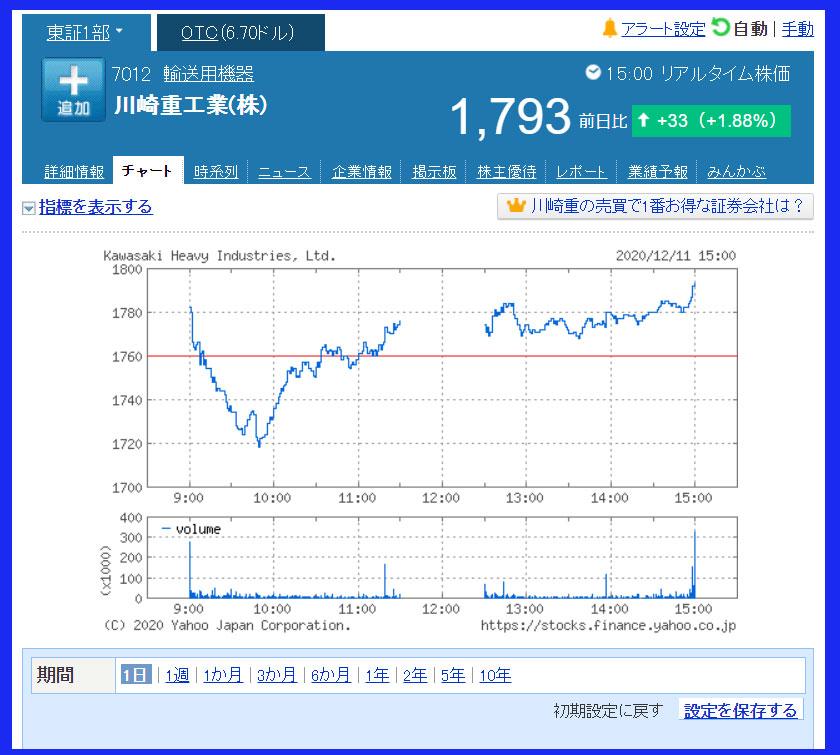 2020年12月11日 川崎重工業(7012)のチャート