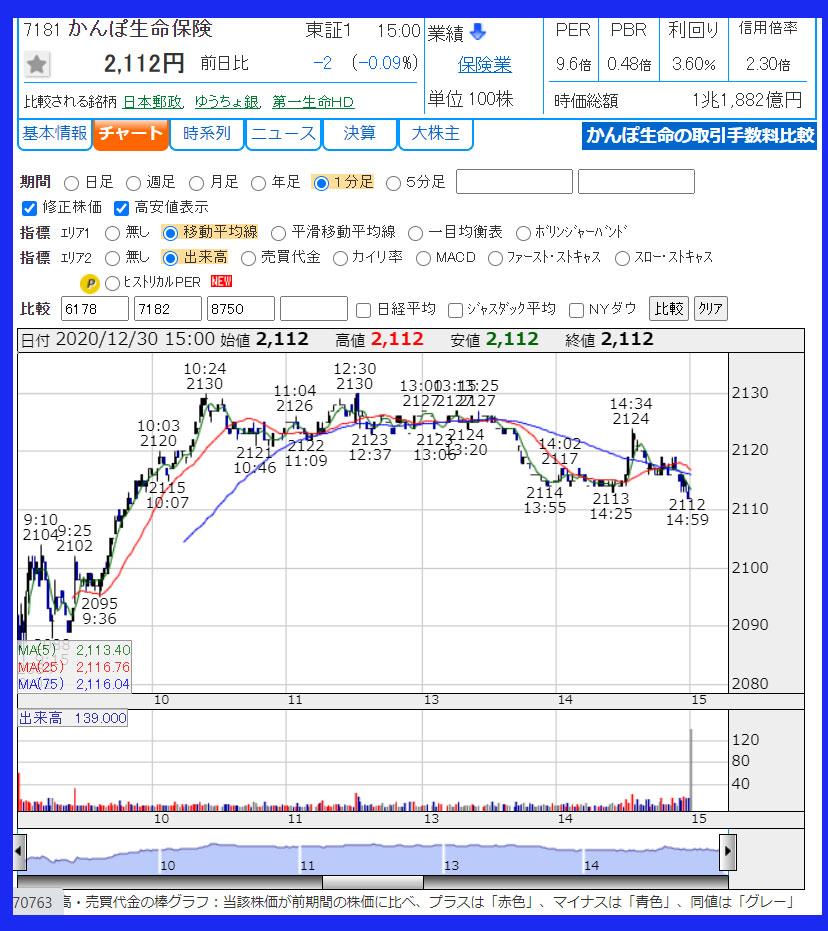 2020年12月30日 かんぽ生命保険(7181)のチャート