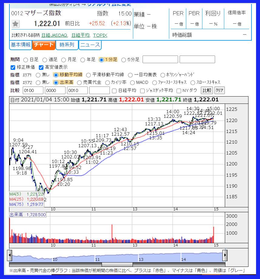 2021年1月4日 東証マザーズ指数のチャート