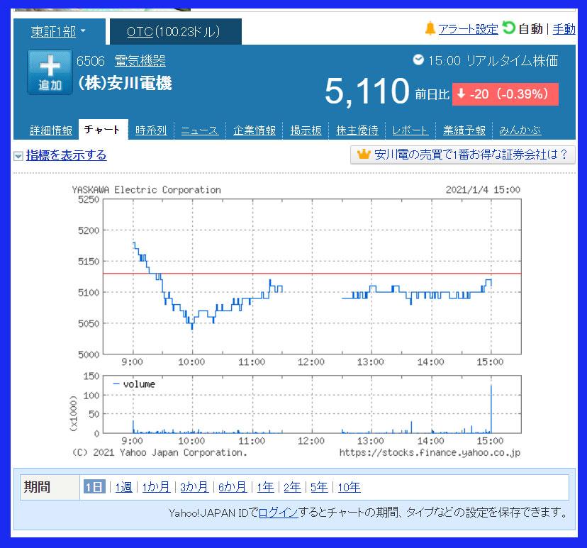 2021年1月4日 安川電機(6506)のチャート