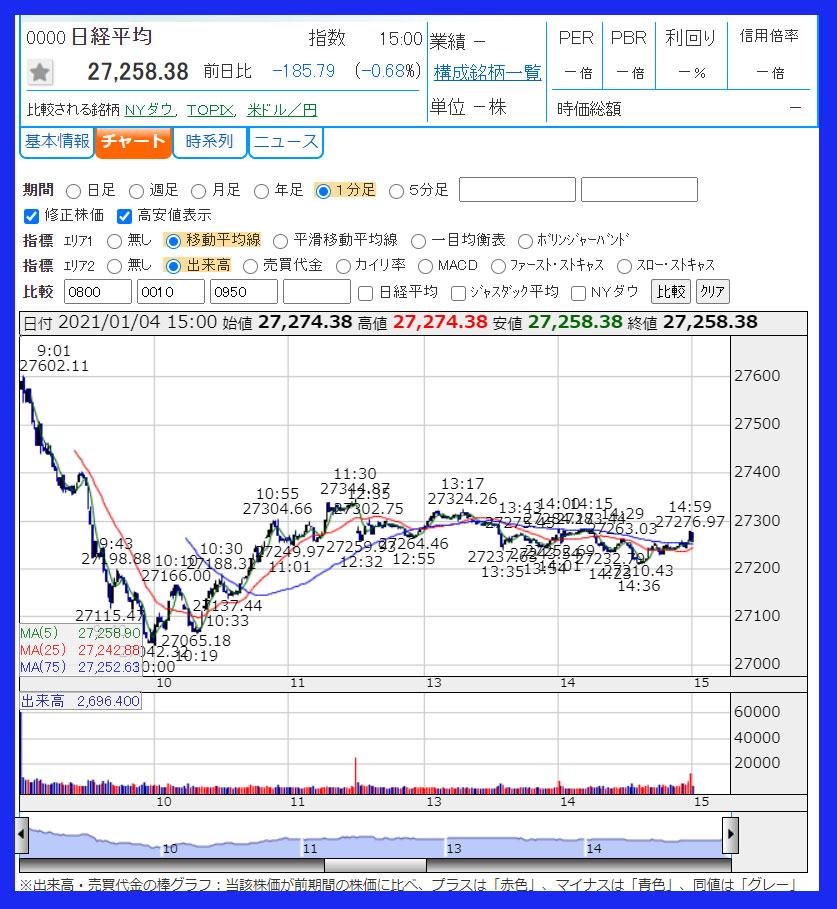 2021年1月4日 日経平均株価チャート
