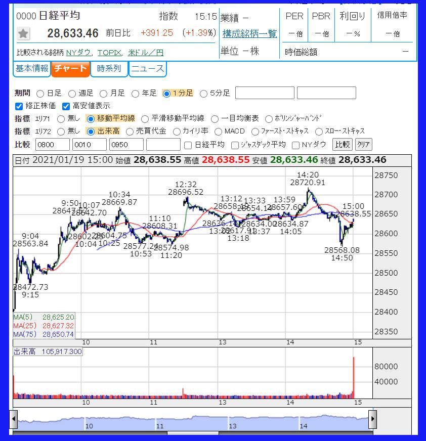 2021年1月19日 日経平均株価のチャート