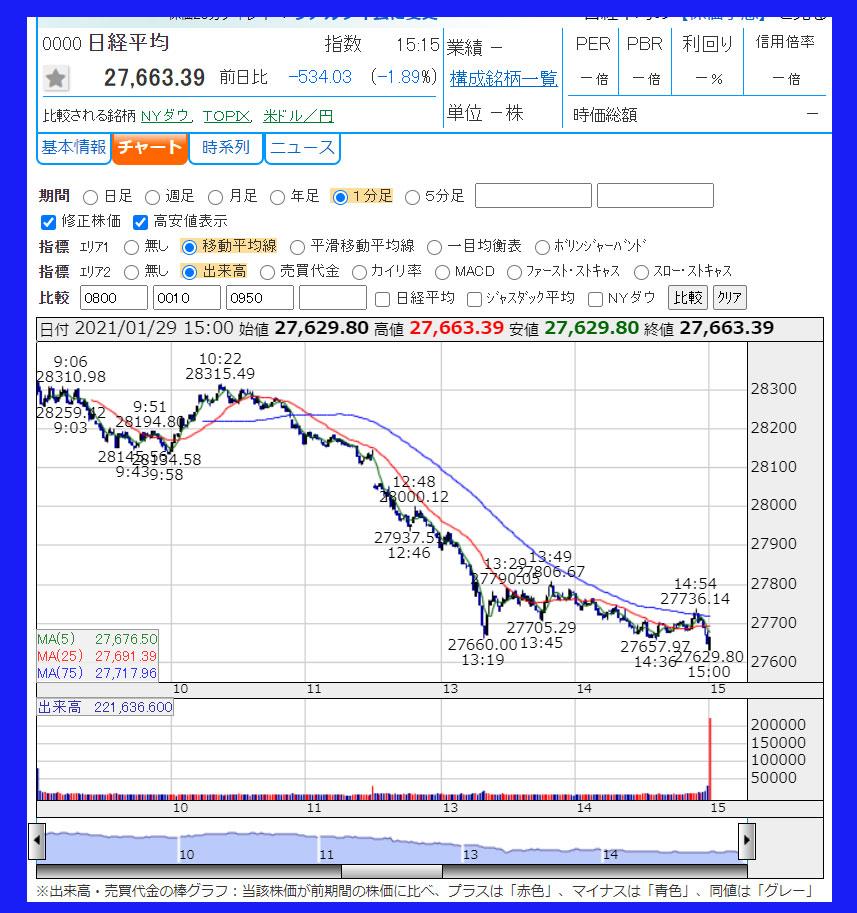 2021年1月29日 日経平均株価のチャート