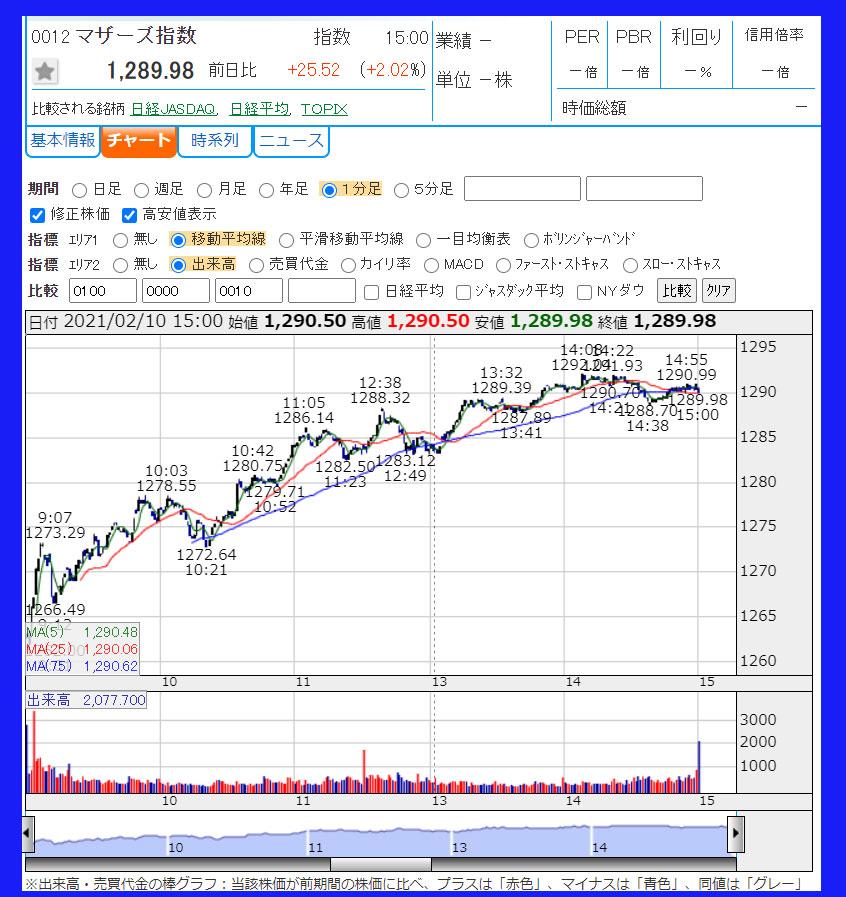 2021年2月10日 東証マザーズ指数のチャート