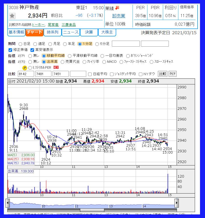 2021年2月10日 神戸物産(3038)のチャート