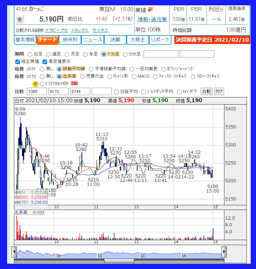 2021年2月10日 かっこ(4166)のチャート