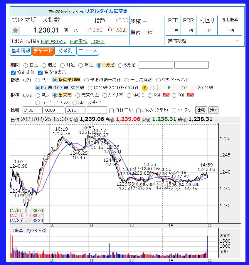 2021年2月25日 東証マザーズ指数のチャート