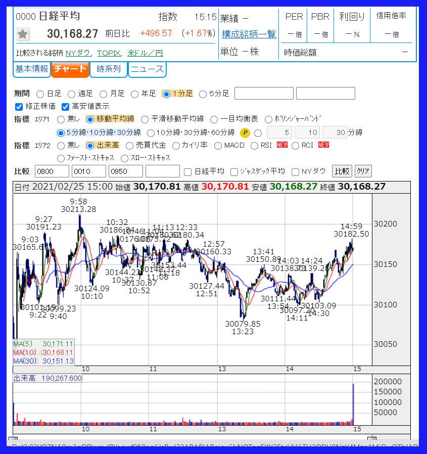 2021年2月25日 日経平均株価のチャート
