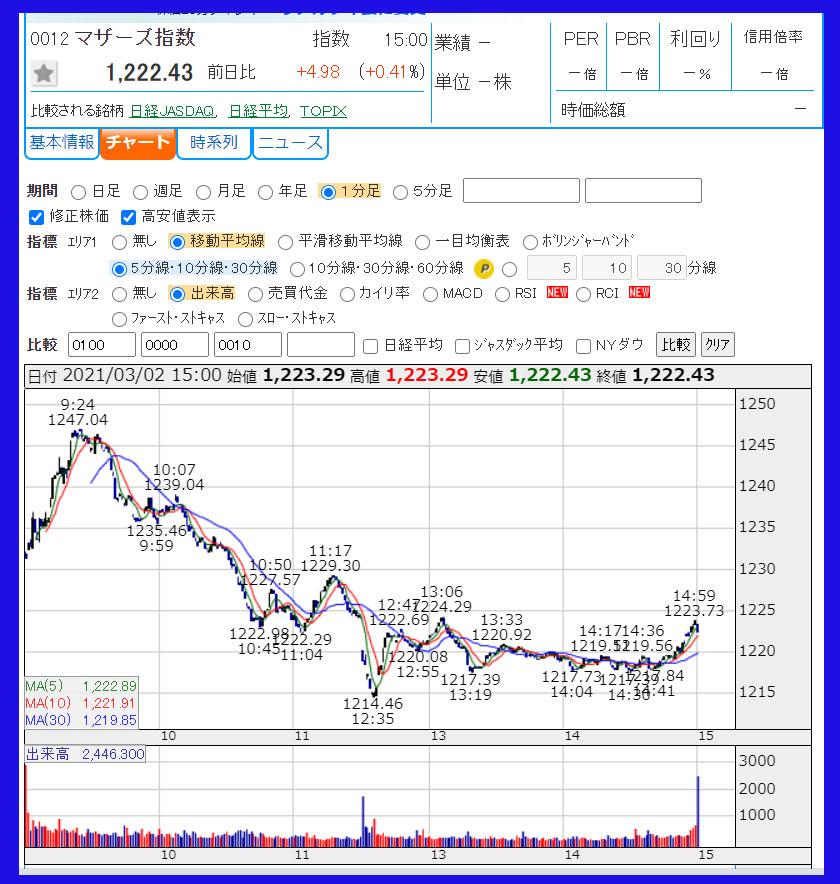 2021年3月2日 東証マザーズ指数のチャート