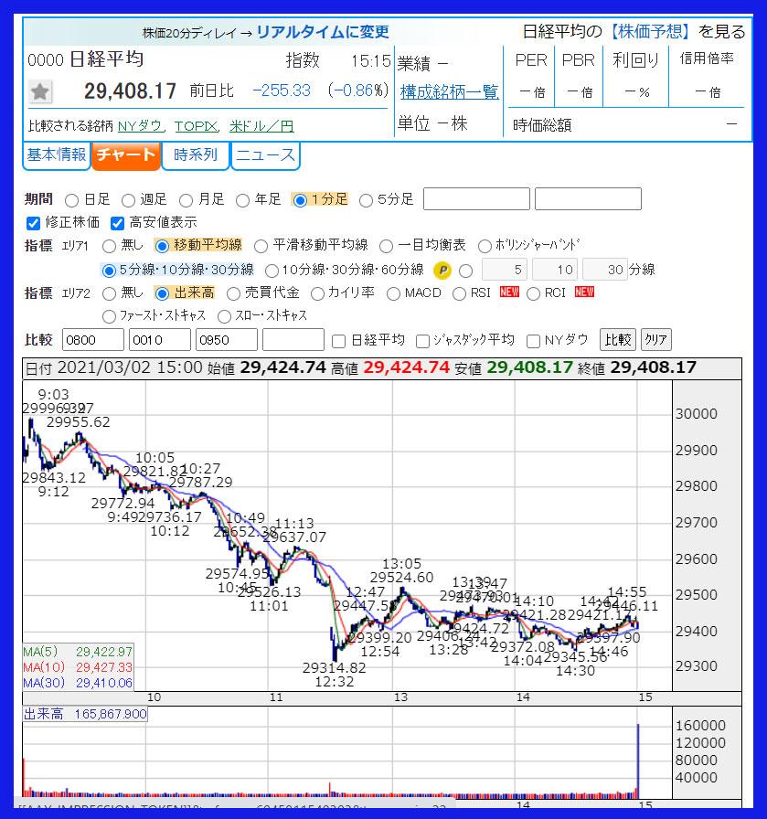 2021年3月2日 日経平均株価のチャート