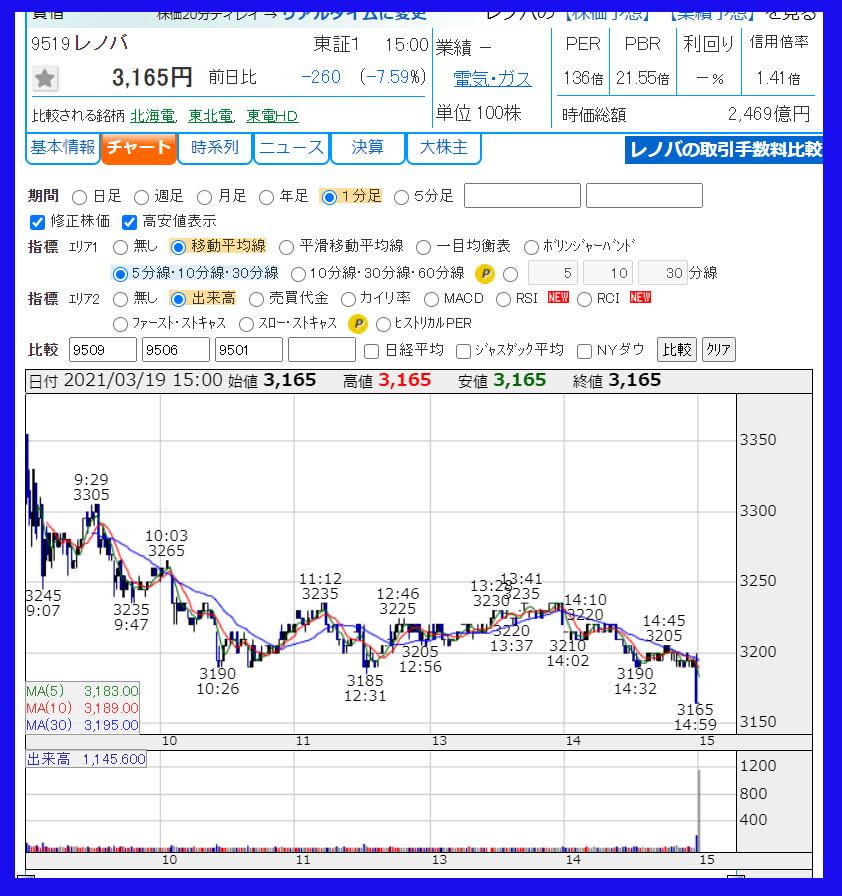 2021年3月19日 レノバ(9519)のチャート