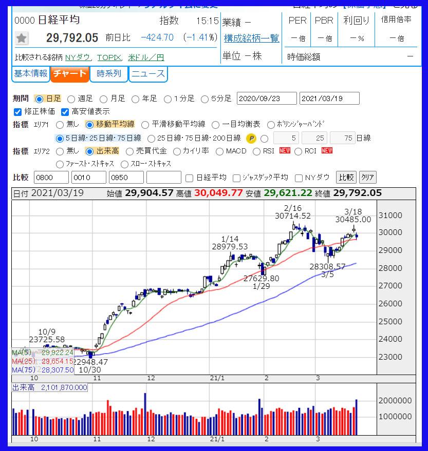 日経平均株価の日足チャート