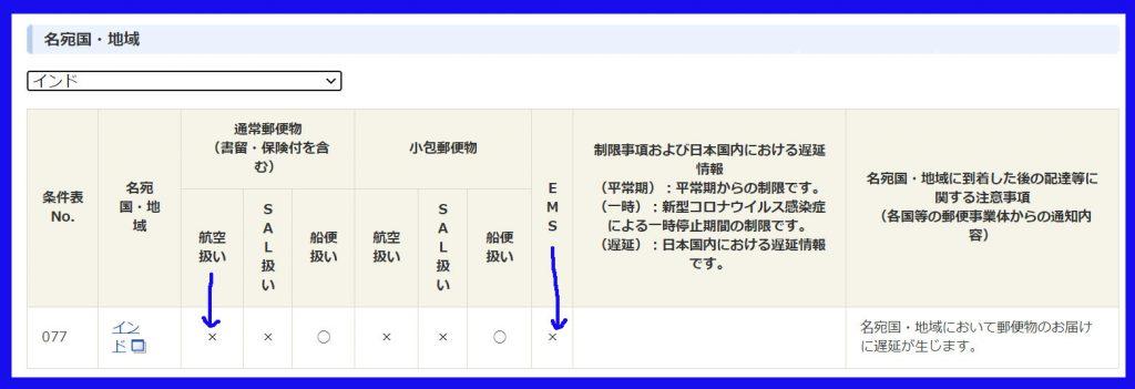 日本郵便インド宛引き受け規制