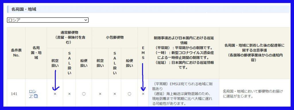 日本郵便ロシア宛引き受け規制