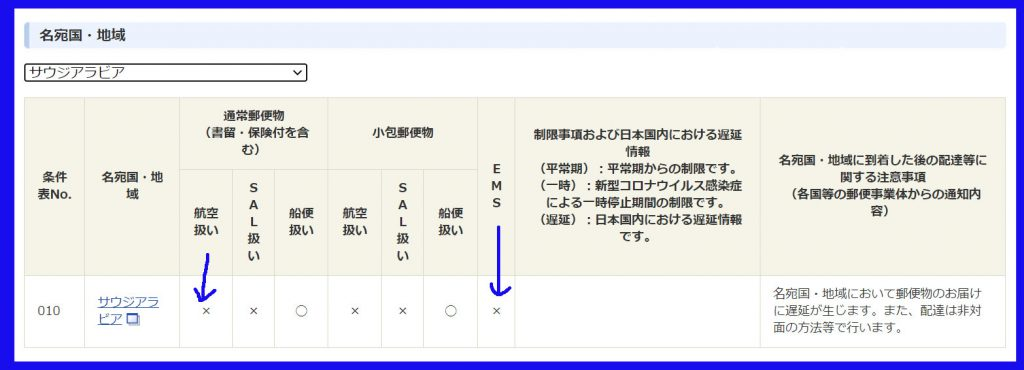 日本郵便サウジアラビア宛引き受け規制