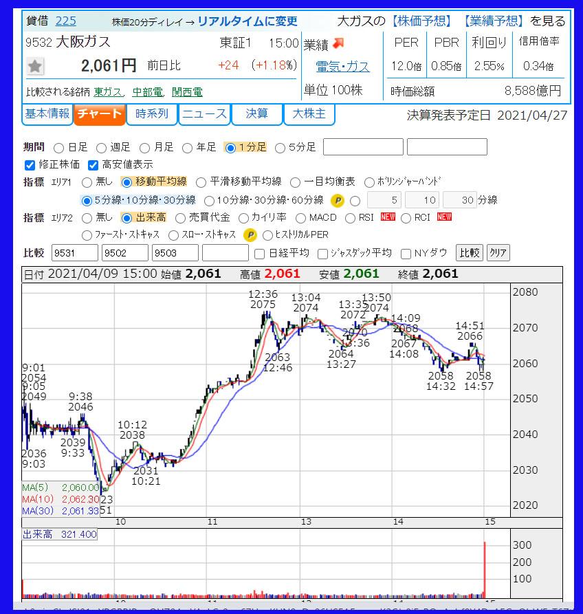 2021年4月9日 大阪ガス(9532)のチャート