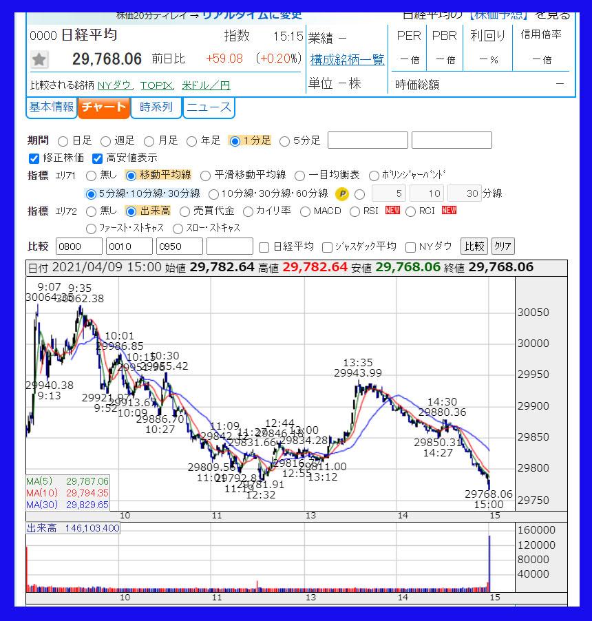 2021年4月9日 日経平均株価のチャート