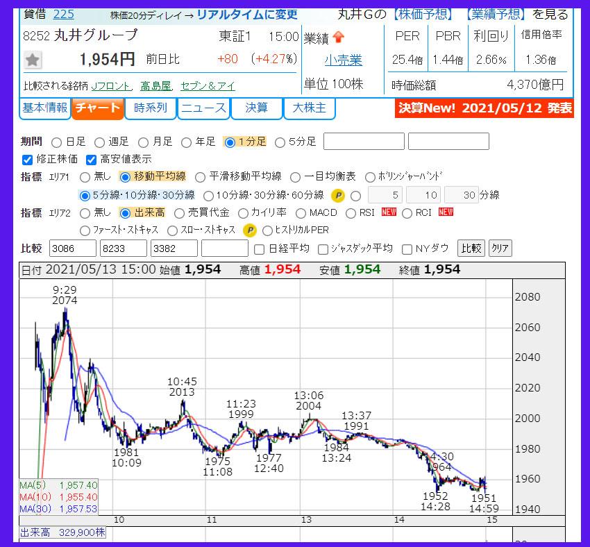 2021年5月13日 丸井グループ(8252)のチャート