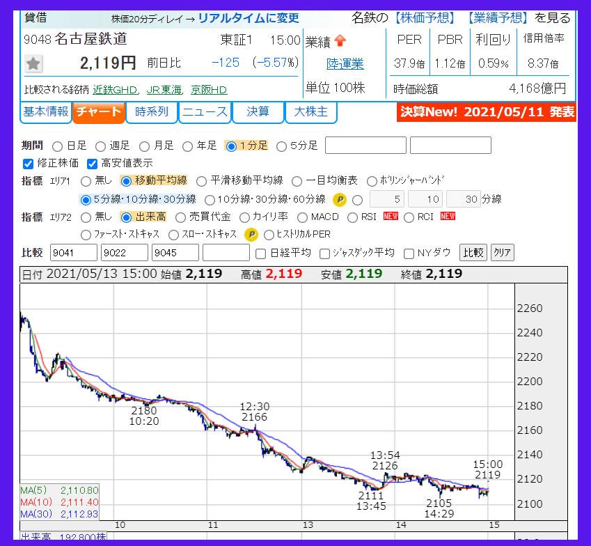 2021年5月13日 名古屋鉄道(9048)のチャート