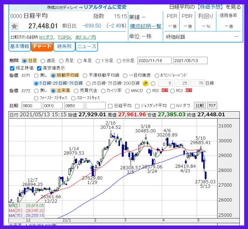 2021年5月13日 日経平均株価の日足チャート