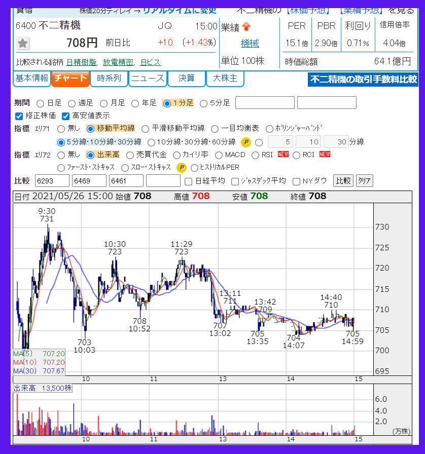 2021年5月26日  不二精機(6400)のチャート
