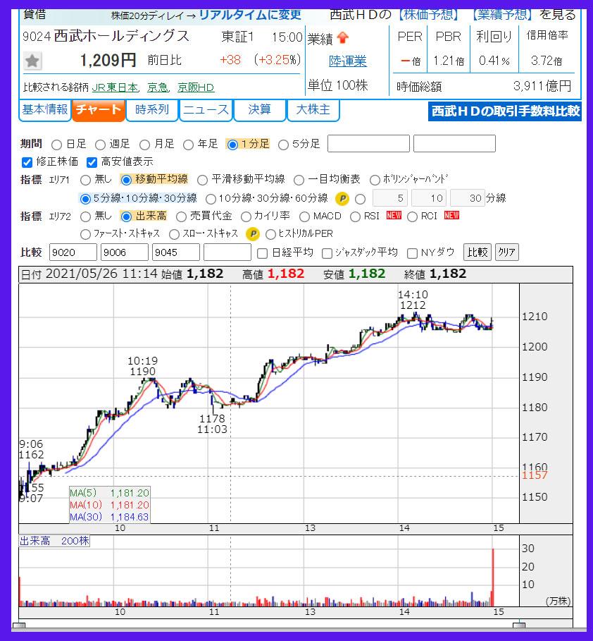 2021年5月26日  西武HD(9024)のチャート