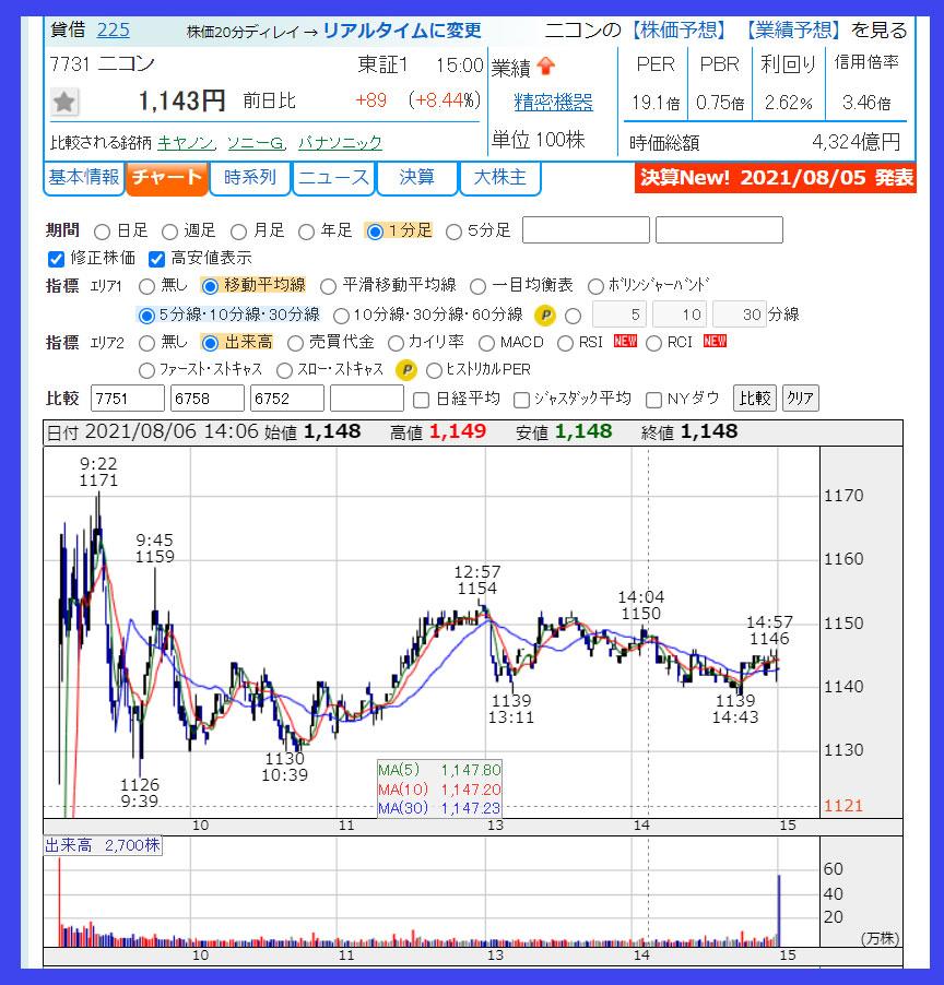 2021年8月6日 ニコン(7731)のチャート