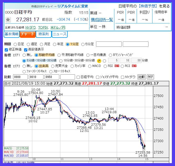 2021年8月19日 日経平均株価のチャート