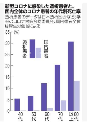 新型コロナに感染した透析患者と、国内全体のコロナ患者の年代別死亡率
