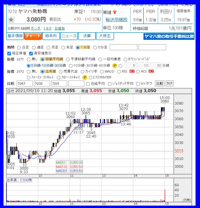 2021年9月10日 ヤマハ発動機(7272)のチャート