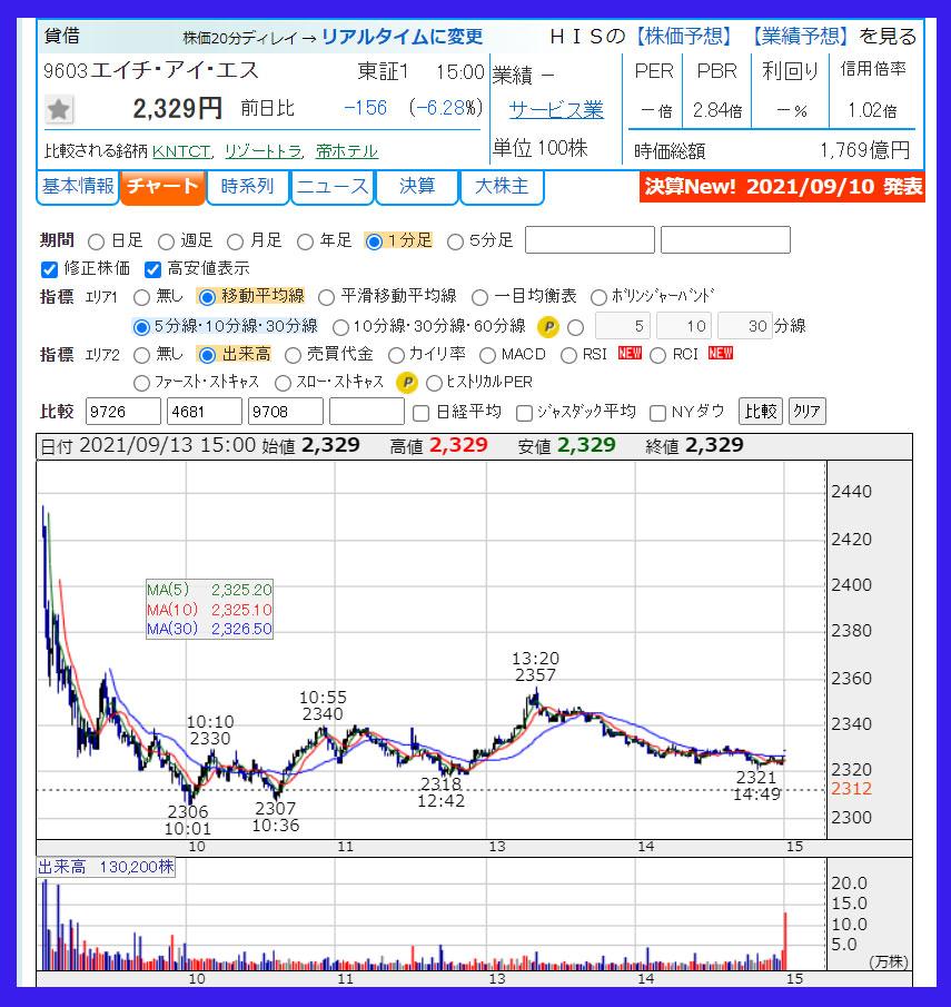 2021年9月13日 エイチ・アイ・エス(9603)のチャート