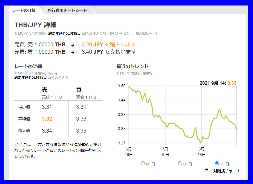 バーツ円の為替レートの推移