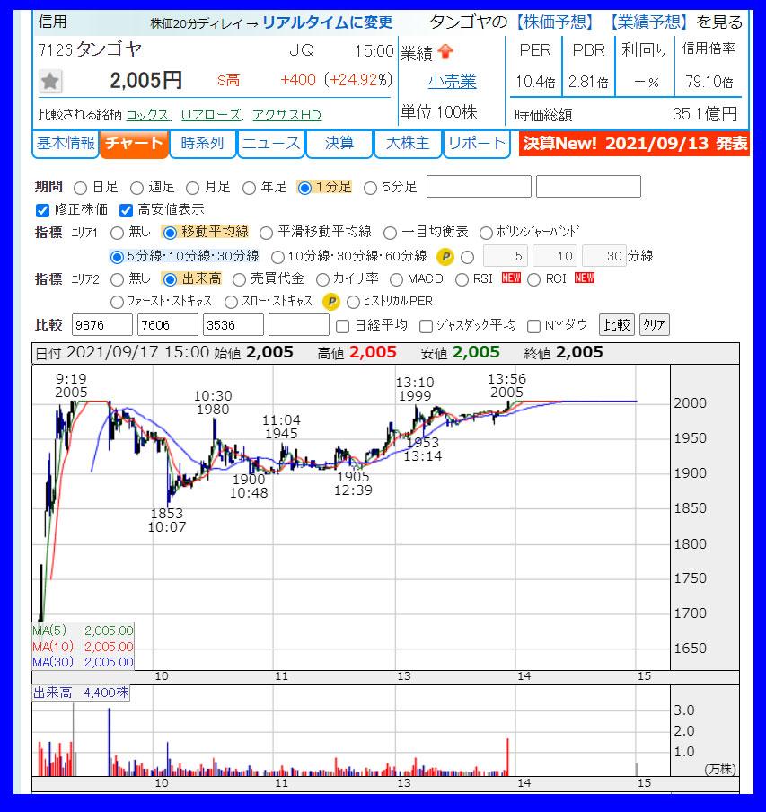 2021年9月17日 タンゴヤ(7126)のチャート